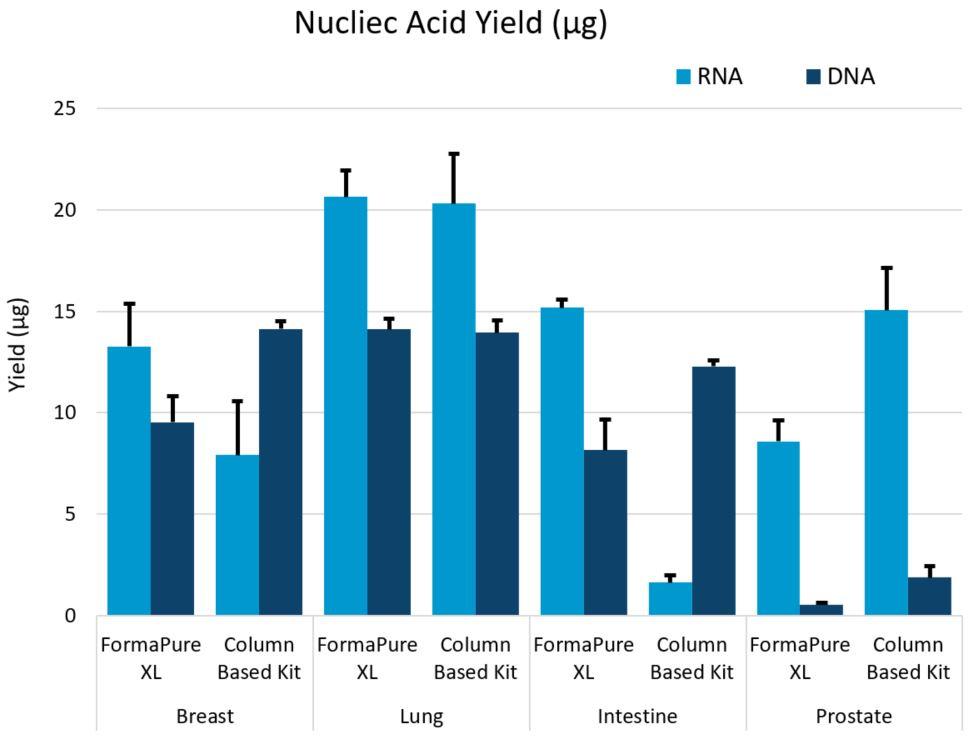 Genomics FormaPure XL Performance Figure 4