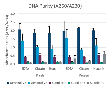 GenFind V3 DNA Purity Data