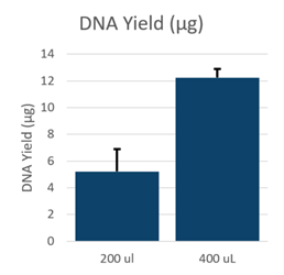 GenFind V3 DNA Yield Data