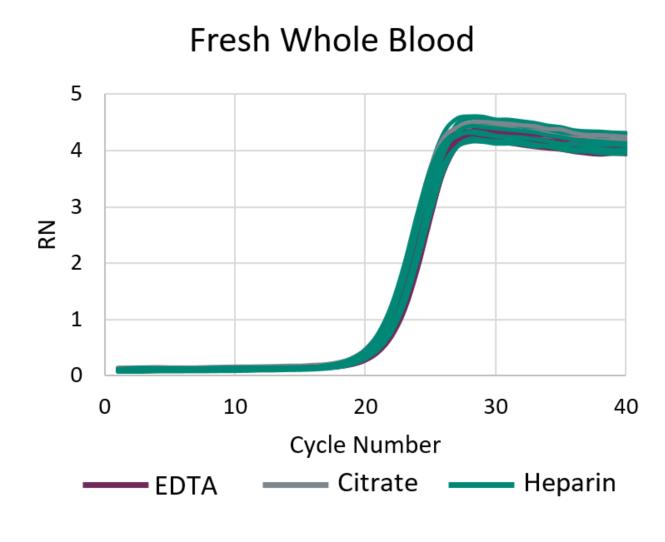 GenFind V3 Fresh Whole Blood DNA Isolation
