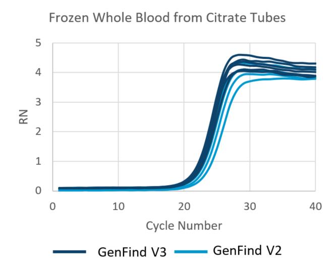 Aislamiento de ADN de sangre completa congelada con GenFind V3