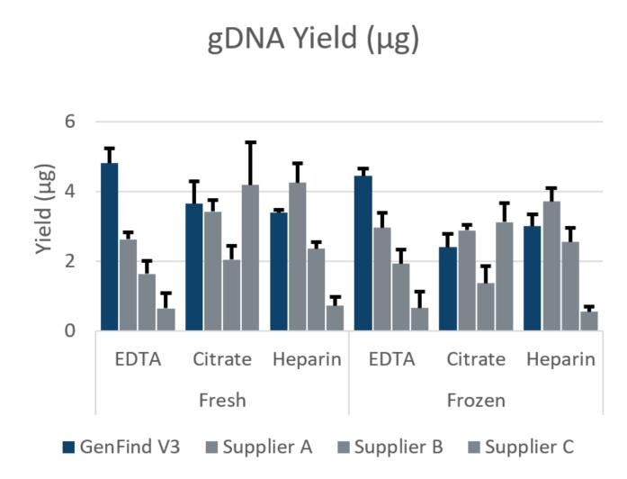 Rendimiento del ADNg con GenFind V3