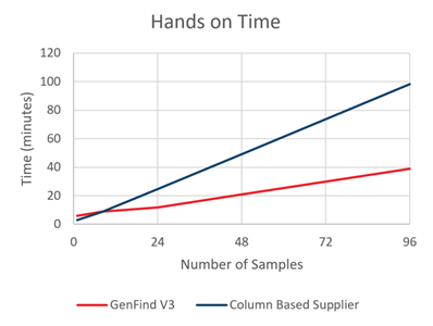 GenFind V3 Hands on Time
