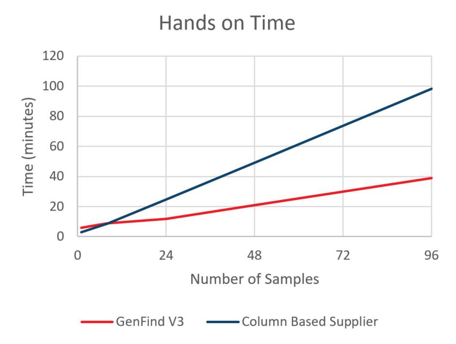 Tiempo de trabajo de GenFind V3