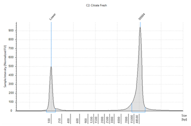 GenFind V3 Performance Data DNA Isolation
