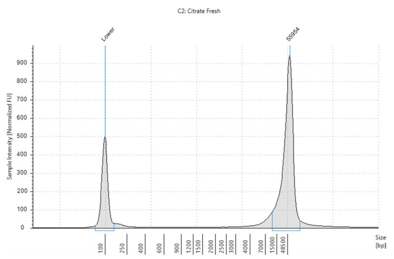 Datos de rendimiento del aislamiento de ADN con GenFind V3