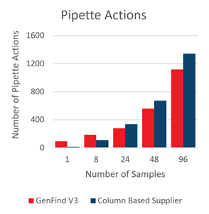 GenFind V3 Pipette Actions DNA Isolation