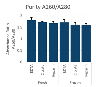 GenFind V3 Purity DNA Isolation