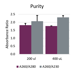 GenFind V3 Purity DNA Isolation from Blood