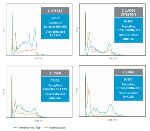 Genomics NGS Performance with FormaPure RNA