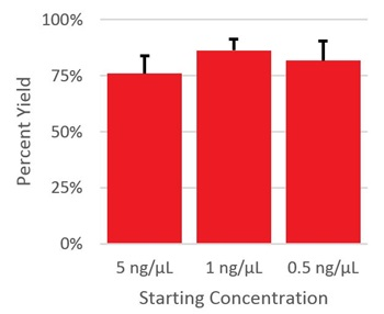 Genomics RNAClean XP Percent Yield