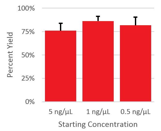Genomics RNAClean XP Percent Yield