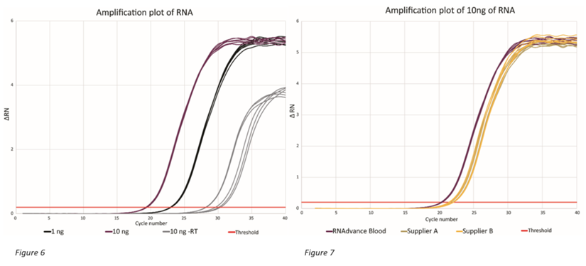 Genomics RNAdvance Blood Amplification Plot