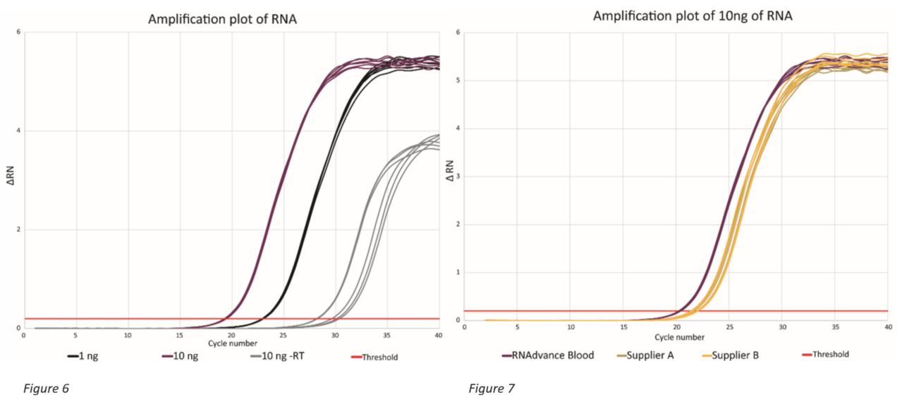 Genomics RNAdvance Blood 증폭 플롯