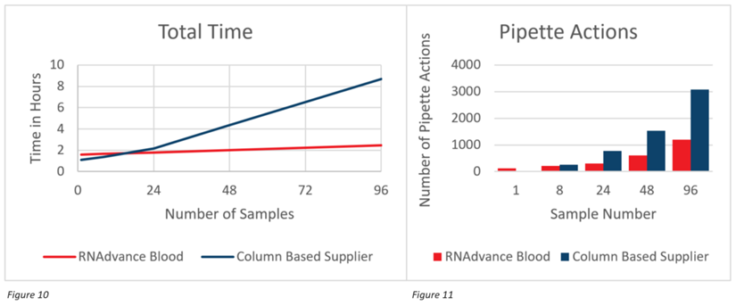 Genomics RNAdvance Blood Total Time and Pipette Actions