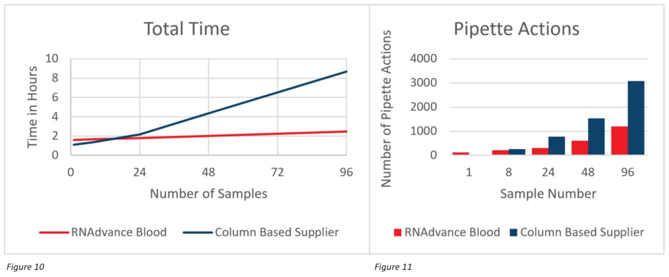 Genomics RNAdvance Blood 총 시간 및 피펫 작업