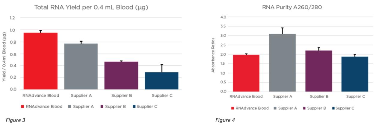 Genomics RNAdvance Blood 수율 및 순도