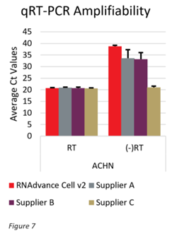Genomics RNAdvance Cells qRT PCR Amplifiability