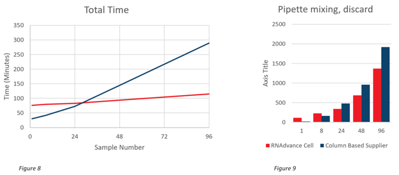 Genomics RNAdvance Cells Total Time and Pipette Mixing