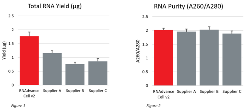 Genomics RNAdvance Cells Yield and Purity