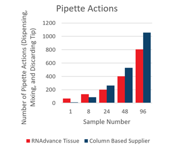 Genomics RNAdvance Tissue Pipette Actions Figure 8