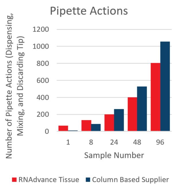 Genomics RNAdvance Tissue 피펫 작업 그림 8