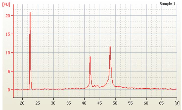 Genomics RNAdvance Tissue RIN 점수 그림 3