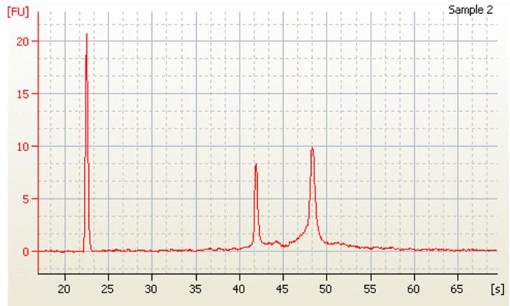 Genomics RNAdvance Tissue RIN Score Figure 4