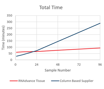 Genomics RNAdvance Tissue Total Time Figure 7
