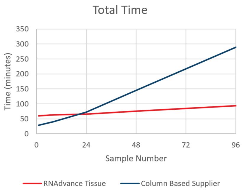 Genomics RNAdvance Tissue 총 시간 그림 7