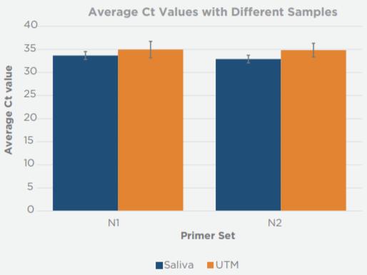RNAdvance Viral Performance Data Figure 1