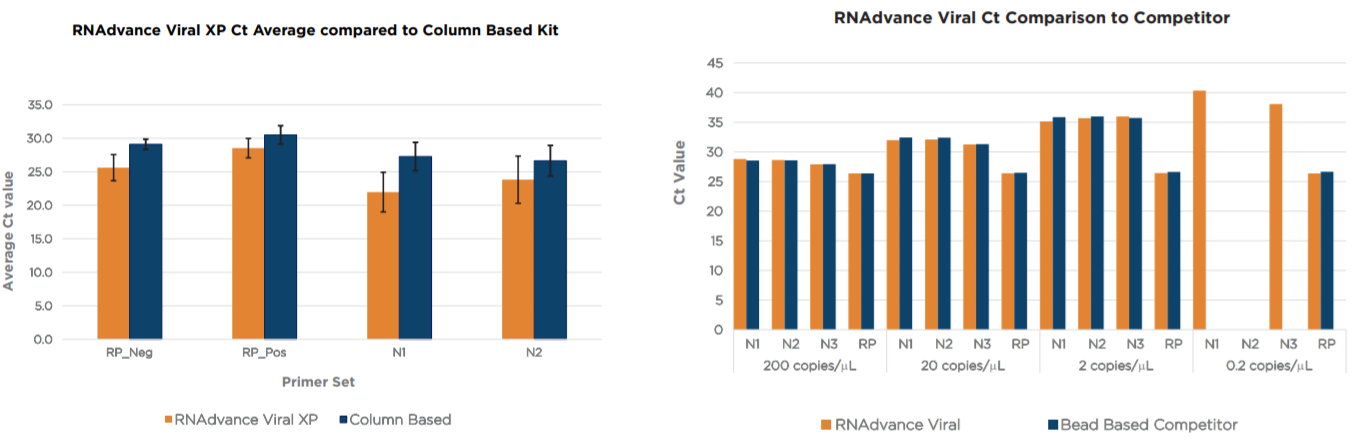 RNAdvance Viral Performance Data Figure 2