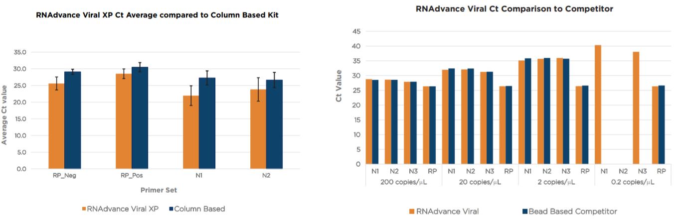 RNAdvance Viral Performance Data Figure 2