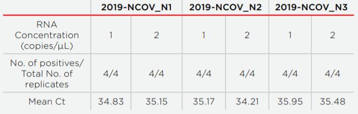 RNAdvance Viral Performance Data Table 1