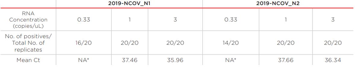 RNAdvance Viral Performance Data Table 2