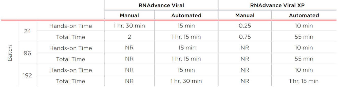 RNAdvance Viral Performance Data Table 4