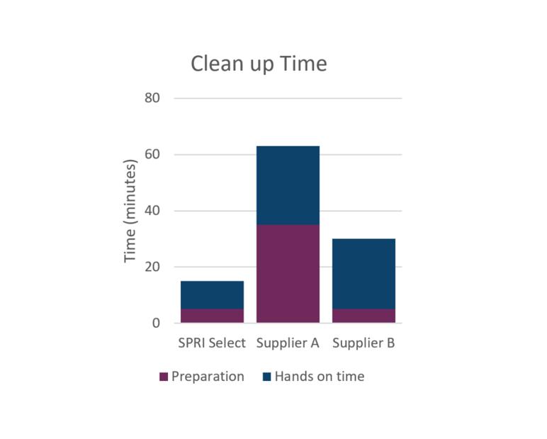 Genómica SPRIselect Tiempo de limpieza