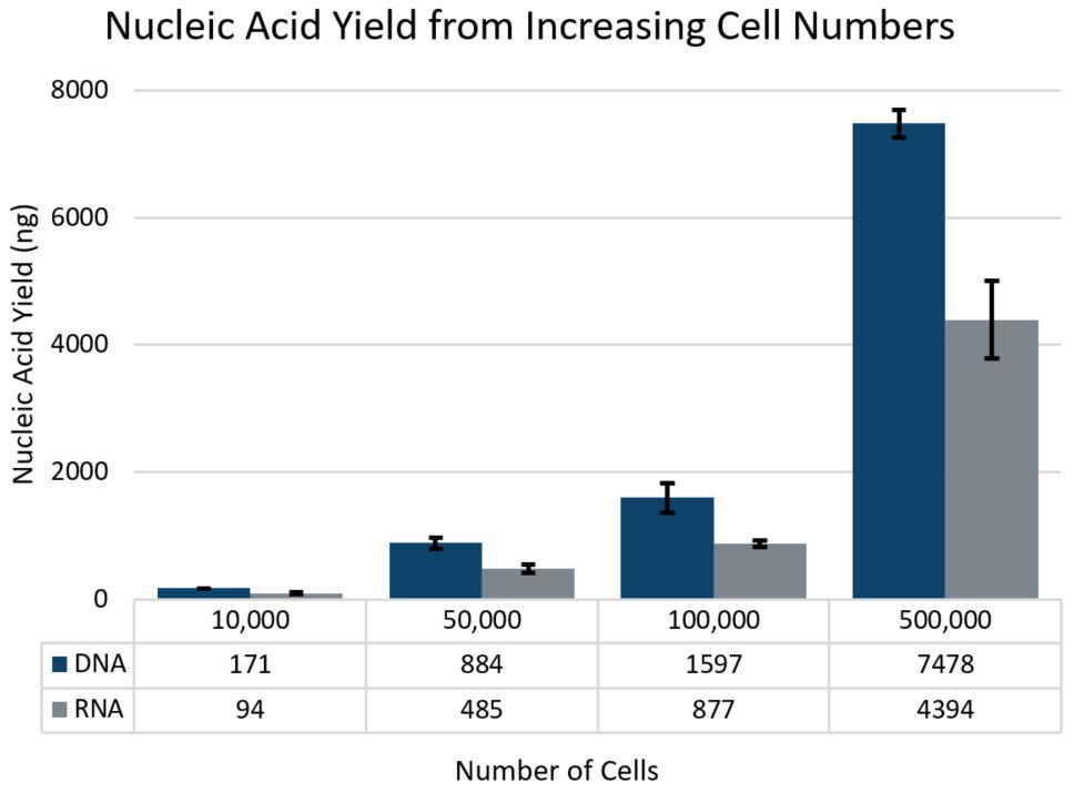 Genómica POP Aislamiento de ADN y ARN de células y tejidos Figura 1