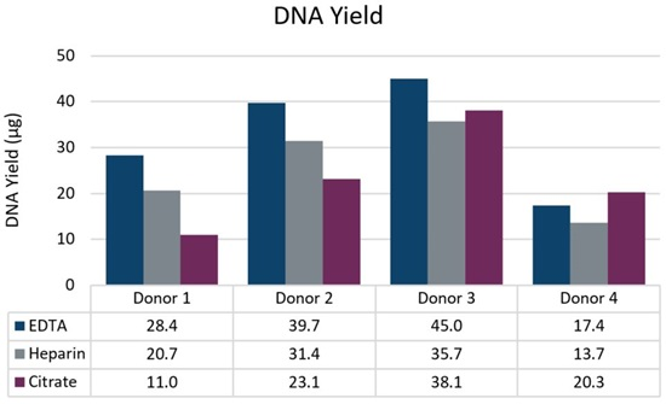 Genómica PoP Aislamiento de ADN de 2ml de sangre completa Figura 1