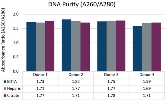 Genomics PoP DNA Isolation from 2mL Whole Blood Figure 2