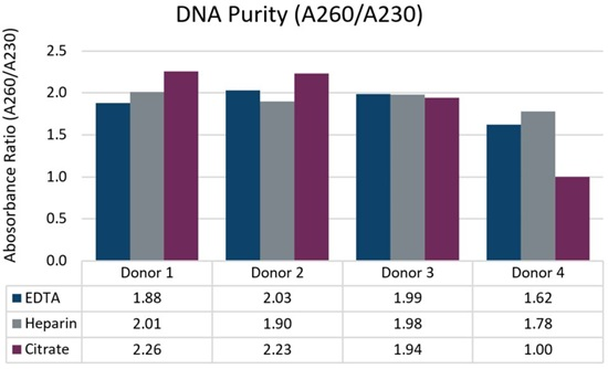 Genomics PoP DNA Isolation from 2mL Whole Blood Figure 3
