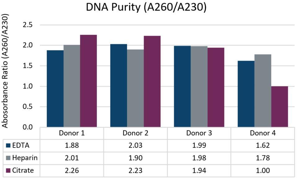 Genómica PoP Aislamiento de ADN de 2ml de sangre completa Figura 3