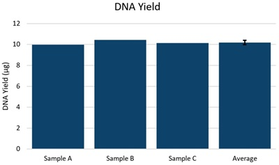 Genomics PoP DNA Isolation from Mouthwash and Saliva Figure 1