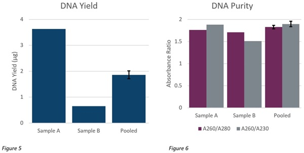 Genomics PoP DNA Isolation from Mouthwash and Saliva Figure 5 and 6