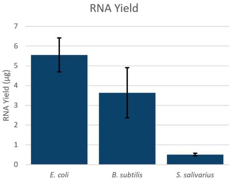 Genómica PoP Aislamiento de ARN de bacterias Figura 1