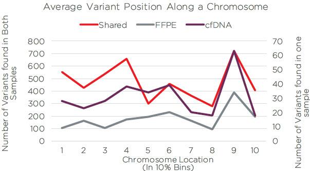 Average Variant Position Along a Chromosome