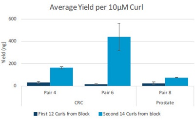 Average Yield per 10μM Curl