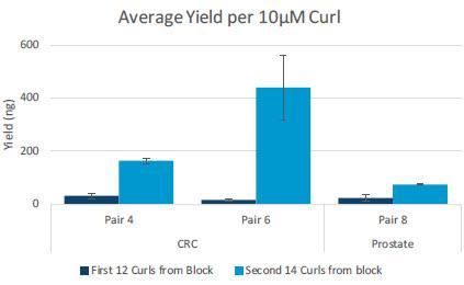 Average Yield per 10μM Curl