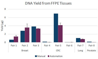 DNA Yield from FFPE Tissues