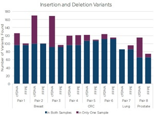 Insertion and Deletion Variants